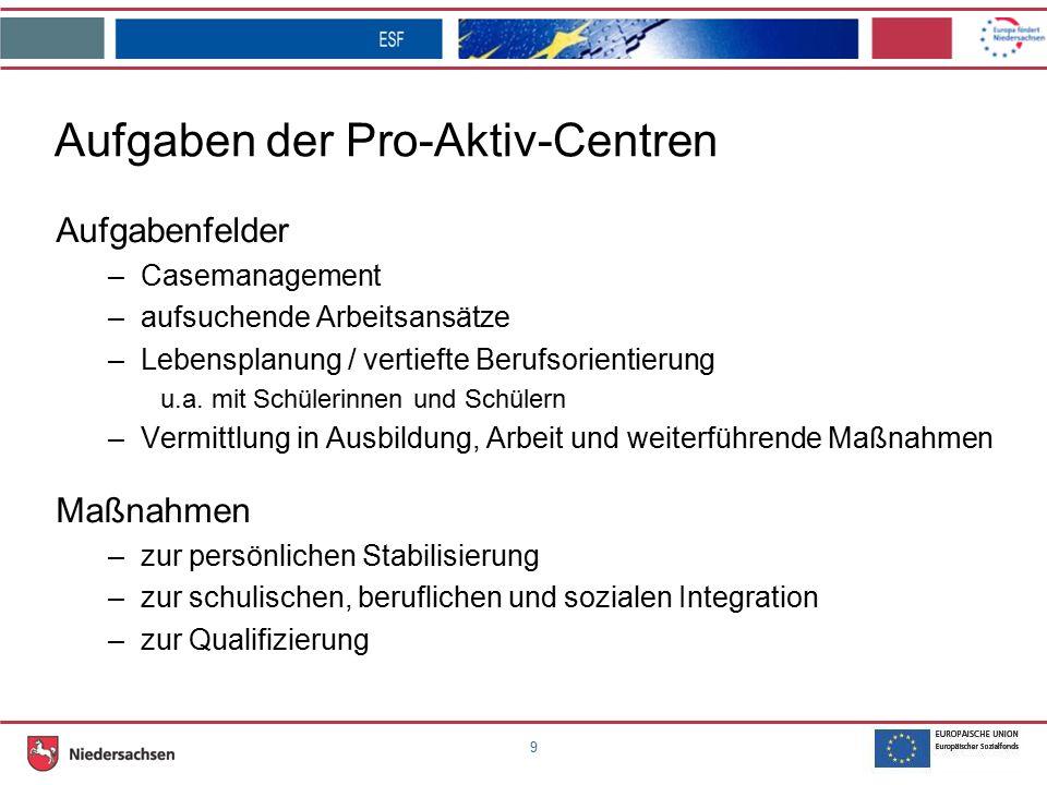 9 Aufgaben der Pro-Aktiv-Centren Aufgabenfelder –Casemanagement –aufsuchende Arbeitsansätze –Lebensplanung / vertiefte Berufsorientierung u.a.