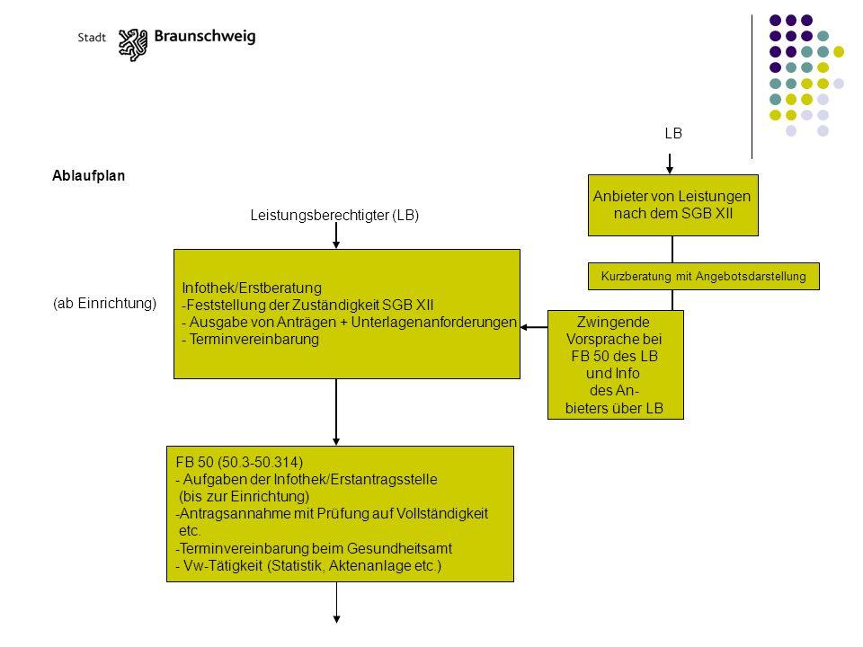 Ablaufplan Infothek/Erstberatung -Feststellung der Zuständigkeit SGB XII - Ausgabe von Anträgen + Unterlagenanforderungen - Terminvereinbarung Leistungsberechtigter (LB) FB 50 (50.3-50.314) - Aufgaben der Infothek/Erstantragsstelle (bis zur Einrichtung) -Antragsannahme mit Prüfung auf Vollständigkeit etc.