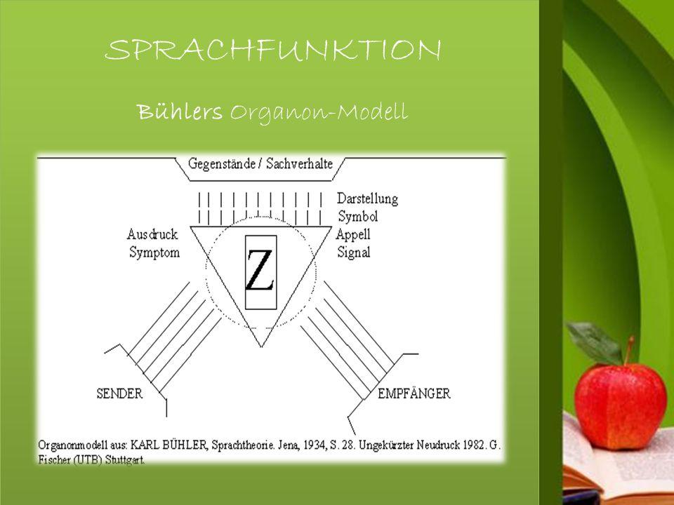 SPRACHFUNKTION Bühlers Organon-Modell