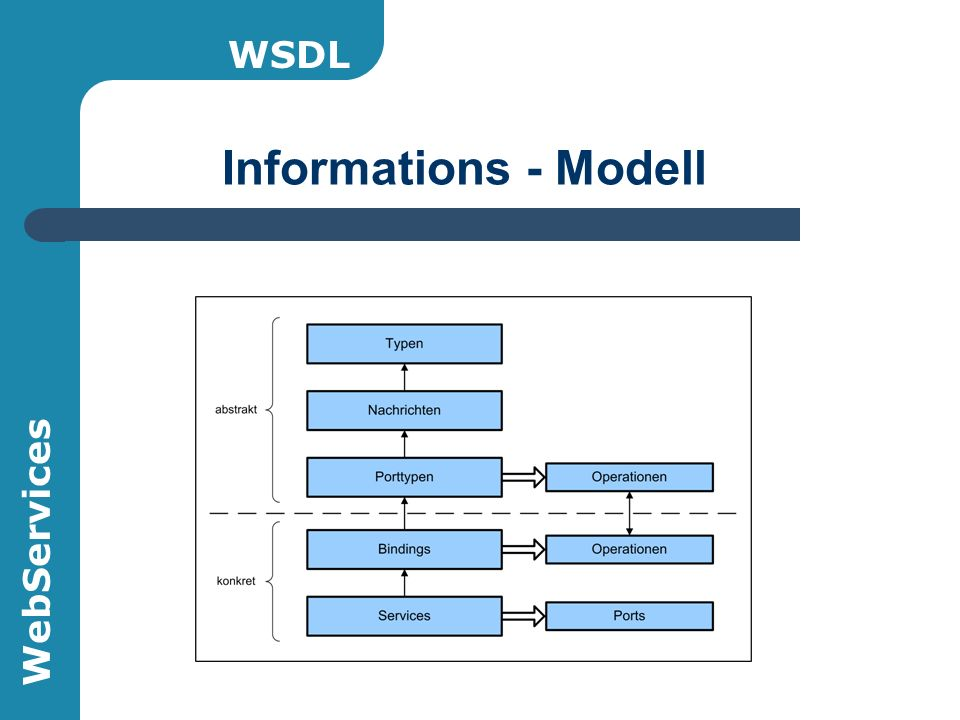 WebServices Informations - Modell WSDL
