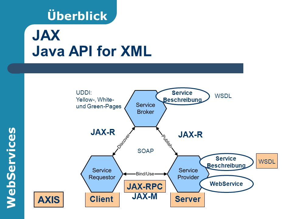 WebServices JAX Java API for XML Server Überblick WebService UDDI: Yellow-, White- und Green-Pages Service Beschreibung WSDL Service Beschreibung WSDL Client SOAP JAX-R JAX-RPC JAX-M AXIS