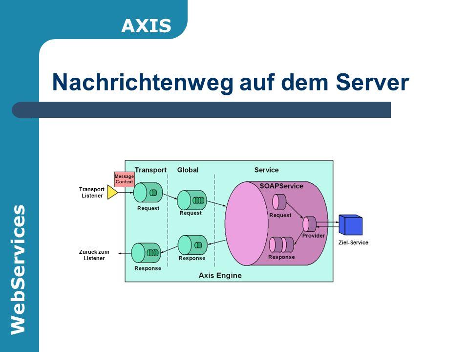 WebServices Nachrichtenweg auf dem Server Transport Listener Zurück zum Listener Ziel-Service Message Context AXIS