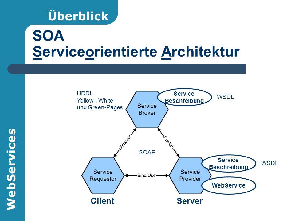 WebServices SOA Serviceorientierte Architektur ClientServer Überblick WebService UDDI: Yellow-, White- und Green-Pages Service Beschreibung WSDL Service Beschreibung WSDL SOAP