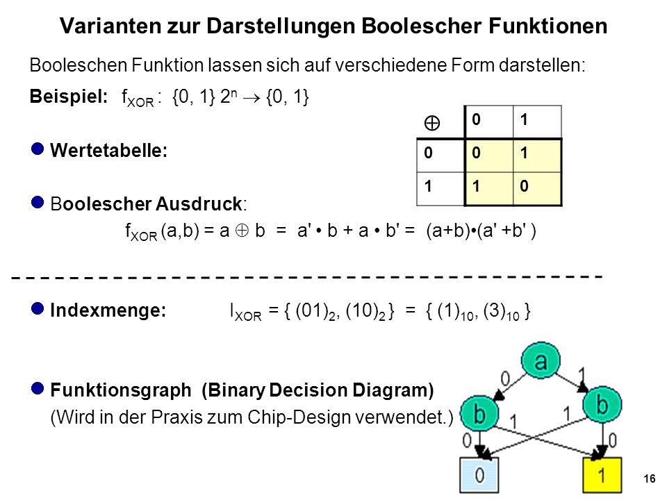 16 Varianten zur Darstellungen Boolescher Funktionen Booleschen Funktion lassen sich auf verschiedene Form darstellen: Beispiel: f XOR : {0, 1} 2 n  {0, 1} Wertetabelle: Boolescher Ausdruck: f XOR (a,b) = a  b = a b + a b = (a+b)(a +b ) Indexmenge: I XOR = { (01) 2, (10) 2 } = { (1) 10, (3) 10 } Funktionsgraph (Binary Decision Diagram) (Wird in der Praxis zum Chip-Design verwendet.)  01 001 110