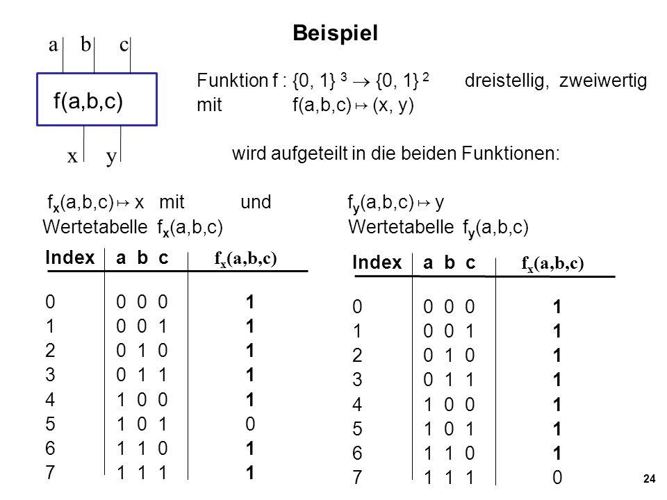 24 Beispiel Indexa b c f x (a,b,c) 0 0 0 0 1 1 0 0 11 2 0 1 01 30 1 11 4 1 0 01 5 1 0 10 61 1 01 7 1 1 11 Funktion f : {0, 1} 3  {0, 1} 2 dreistellig, zweiwertig mit f(a,b,c) ↦ (x, y) wird aufgeteilt in die beiden Funktionen: f x (a,b,c) ↦ x mit und f y (a,b,c) ↦ y Wertetabelle f x (a,b,c) Wertetabelle f y (a,b,c) f(a,b,c) a b c x y Indexa b c f x (a,b,c) 0 0 0 0 1 1 0 0 11 2 0 1 01 30 1 11 4 1 0 01 5 1 0 11 61 1 01 7 1 1 10