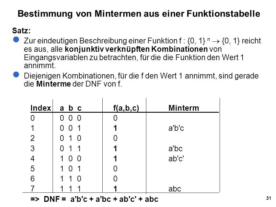31 Bestimmung von Mintermen aus einer Funktionstabelle Indexa b cf(a,b,c)Minterm 0 0 0 0 0 1 0 0 11a b c 2 0 1 00 30 1 11a bc 4 1 0 01ab c 5 1 0 10 61 1 00 7 1 1 11 abc => DNF = a b c + a bc + ab c + abc Satz: Zur eindeutigen Beschreibung einer Funktion f : {0, 1} n  {0, 1} reicht es aus, alle konjunktiv verknüpften Kombinationen von Eingangsvariablen zu betrachten, für die die Funktion den Wert 1 annimmt.