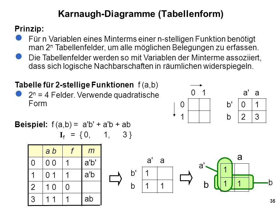35 Karnaugh-Diagramme (Tabellenform) 01 0 1 Prinzip: Für n Variablen eines Minterms einer n-stelligen Funktion benötigt man 2 n Tabellenfelder, um alle möglichen Belegungen zu erfassen.