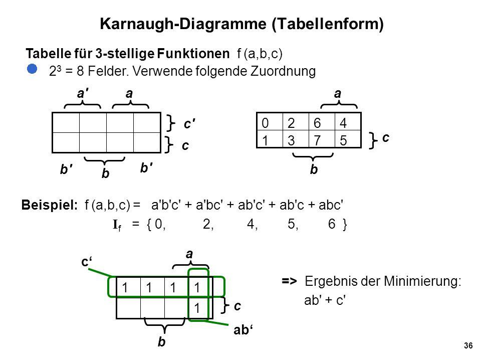 36 Karnaugh-Diagramme (Tabellenform) Tabelle für 3-stellige Funktionen f (a,b,c) 2 3 = 8 Felder.