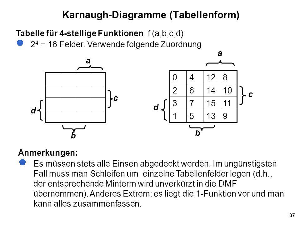 37 Karnaugh-Diagramme (Tabellenform) Tabelle für 4-stellige Funktionen f (a,b,c,d) 2 4 = 16 Felder.