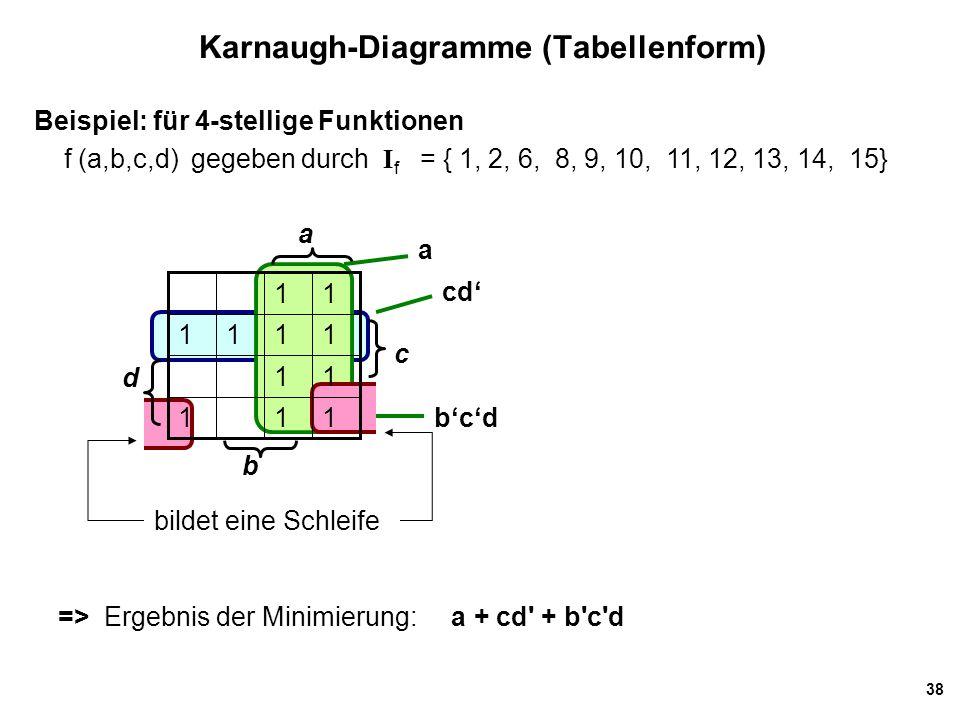 38 Karnaugh-Diagramme (Tabellenform) Beispiel: für 4-stellige Funktionen f (a,b,c,d) gegeben durch I f = { 1, 2, 6, 8, 9, 10, 11, 12, 13, 14, 15} => Ergebnis der Minimierung: a + cd + b c d 111 11 1111 11 a b c a cd' b'c'd d bildet eine Schleife