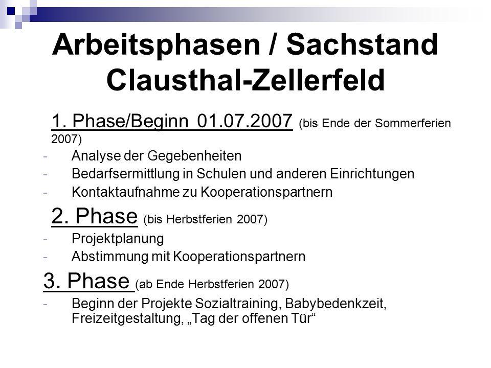 Arbeitsphasen / Sachstand Clausthal-Zellerfeld 1.