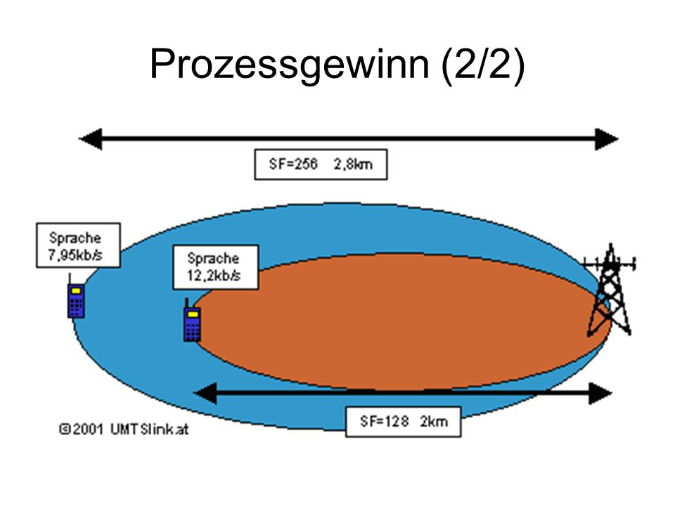 Prozessgewinn (2/2)