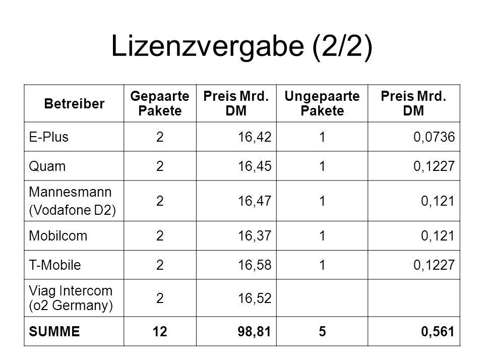 Lizenzvergabe (2/2) Betreiber Gepaarte Pakete Preis Mrd. DM Ungepaarte Pakete Preis Mrd. DM E-Plus216,4210,0736 Quam216,4510,1227 Mannesmann (Vodafone
