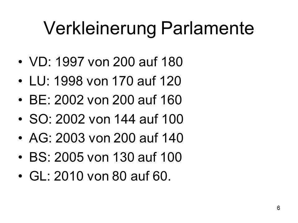 6 Verkleinerung Parlamente VD: 1997 von 200 auf 180 LU: 1998 von 170 auf 120 BE: 2002 von 200 auf 160 SO: 2002 von 144 auf 100 AG: 2003 von 200 auf 140 BS: 2005 von 130 auf 100 GL: 2010 von 80 auf 60.