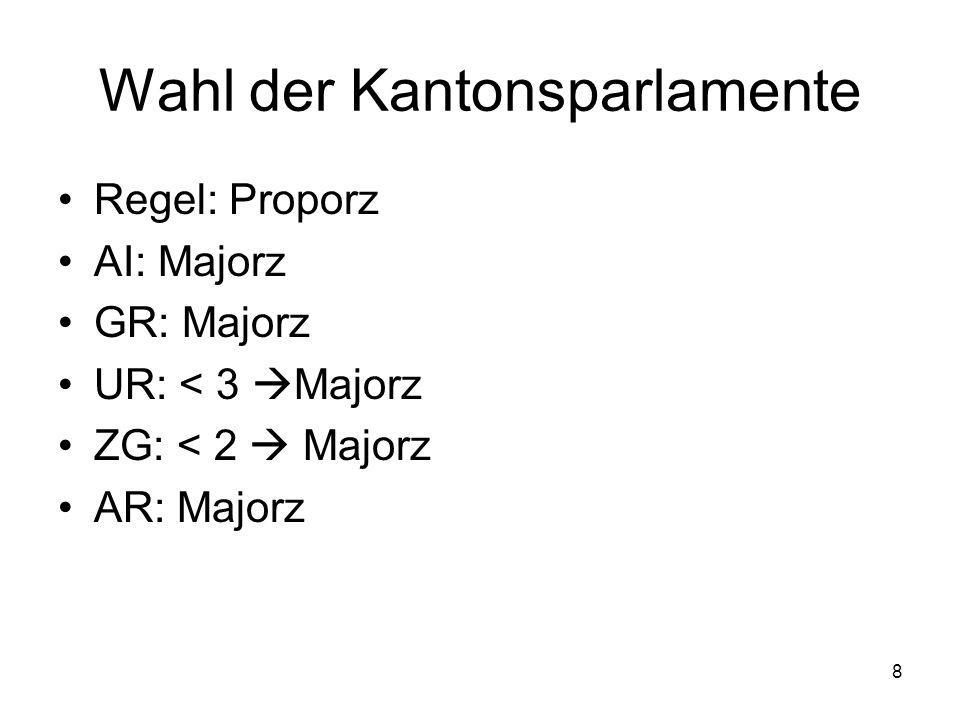 8 Wahl der Kantonsparlamente Regel: Proporz AI: Majorz GR: Majorz UR: < 3  Majorz ZG: < 2  Majorz AR: Majorz