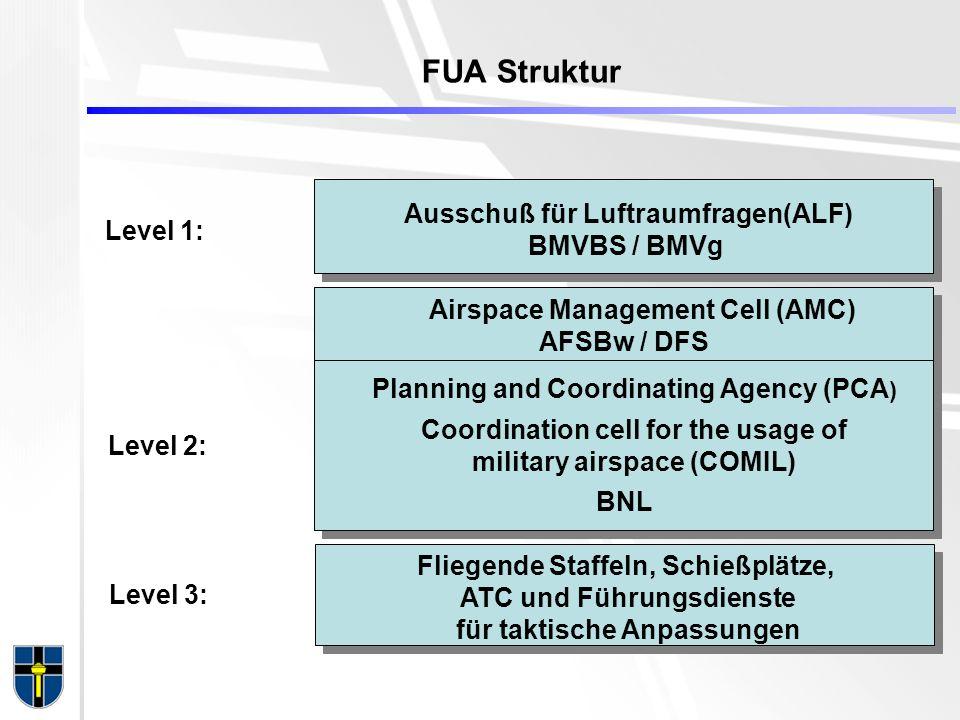 FUA Struktur Level 1: Level 2: Level 3: Ausschuß für Luftraumfragen(ALF) BMVBS / BMVg Airspace Management Cell (AMC) AFSBw / DFS Fliegende Staffeln, Schießplätze, ATC und Führungsdienste für taktische Anpassungen Planning and Coordinating Agency (PCA ) BNL Coordination cell for the usage of military airspace (COMIL)