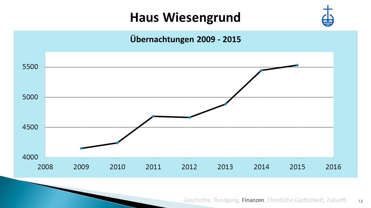 Haus Wiesengrund 12 Liniendiagramm Übernachtungen Geschichte, Rundgang, Finanzen, Christliche Gastlichkeit, Zukunft