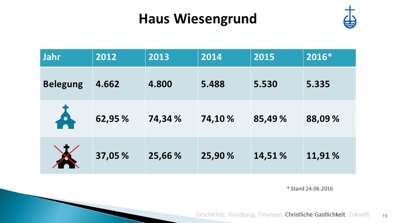 Haus Wiesengrund 15 Geschichte, Rundgang, Finanzen, Christliche Gastlichkeit, Zukunft Jahr20122013201420152016* Belegung4.6624.8005.4885.5305.335 62,95 %74,34 %74,10 %85,49 %88,09 % 37,05 %25,66 %25,90 %14,51 %11,91 % * Stand 24.06.2016