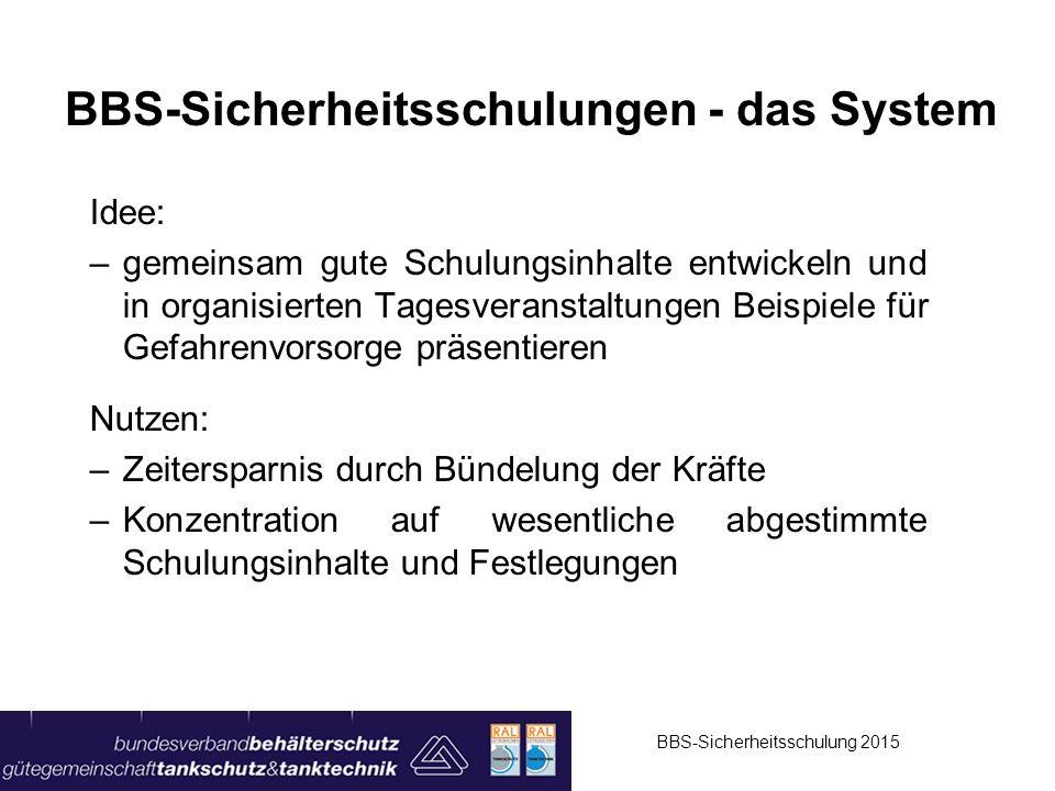 BBS-Sicherheitsschulungen - das System Idee: –gemeinsam gute Schulungsinhalte entwickeln und in organisierten Tagesveranstaltungen Beispiele für Gefah