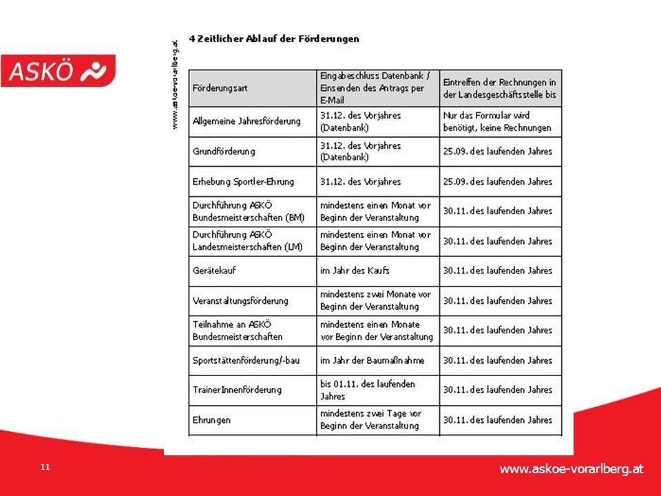 www.askoe-vorarlberg.at 11 Förderrichtlinie des LV