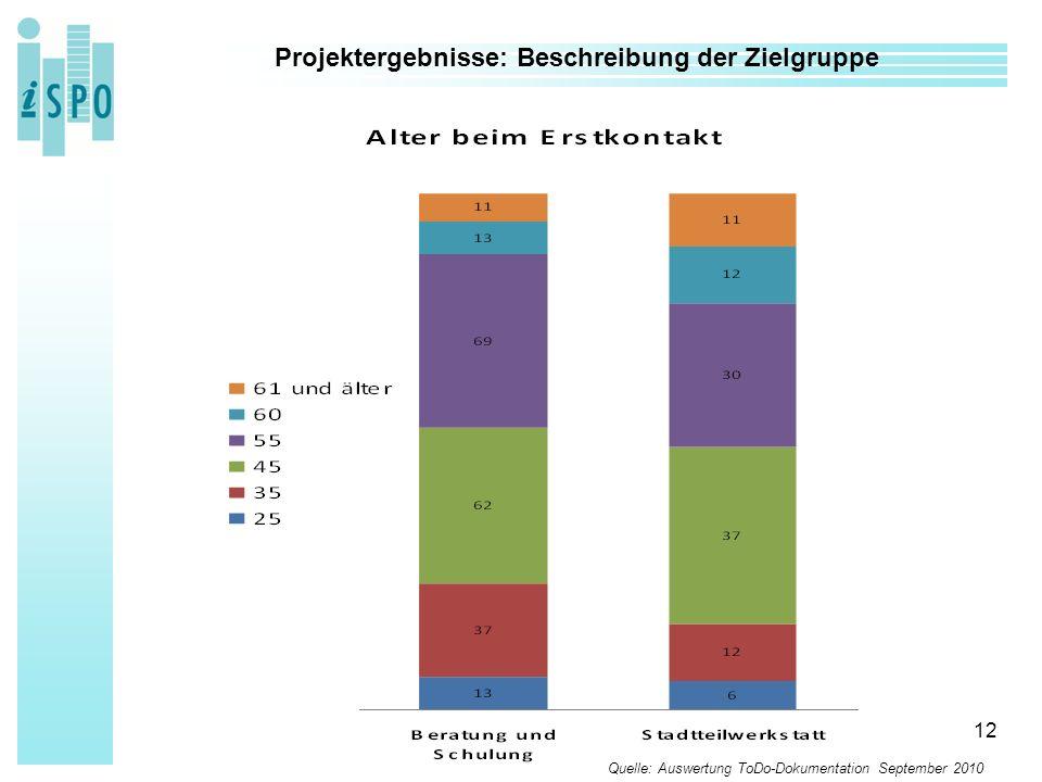 12 Projektergebnisse: Beschreibung der Zielgruppe Quelle: Auswertung ToDo-Dokumentation September 2010
