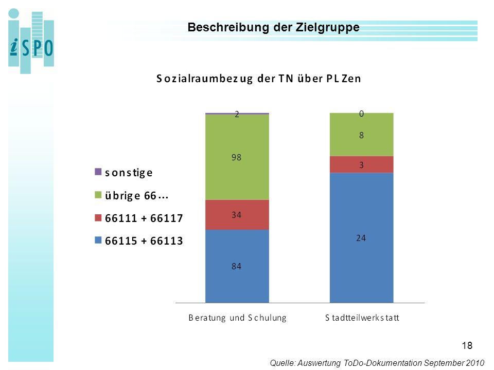 18 Beschreibung der Zielgruppe Quelle: Auswertung ToDo-Dokumentation September 2010...