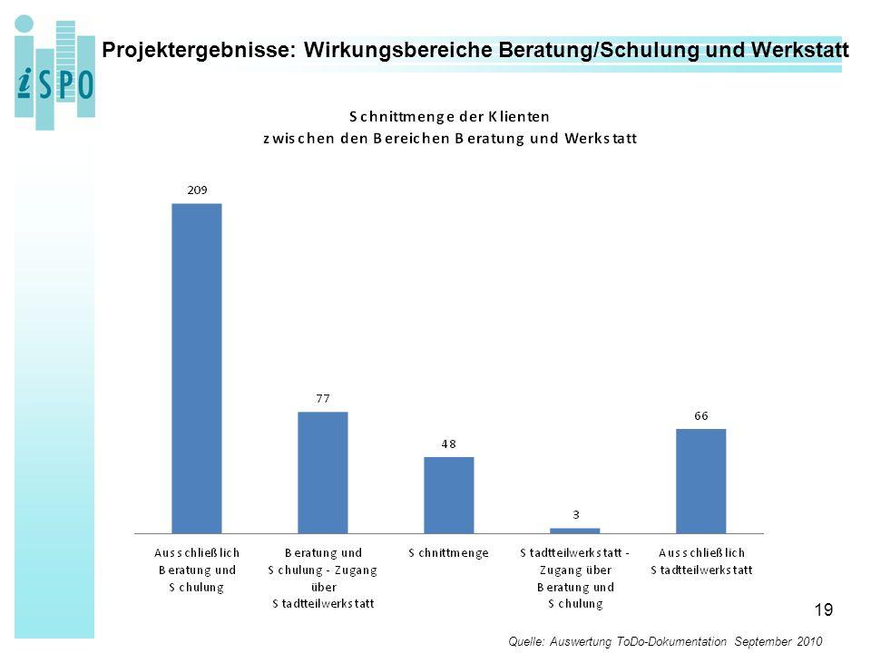 19 Projektergebnisse: Wirkungsbereiche Beratung/Schulung und Werkstatt Quelle: Auswertung ToDo-Dokumentation September 2010