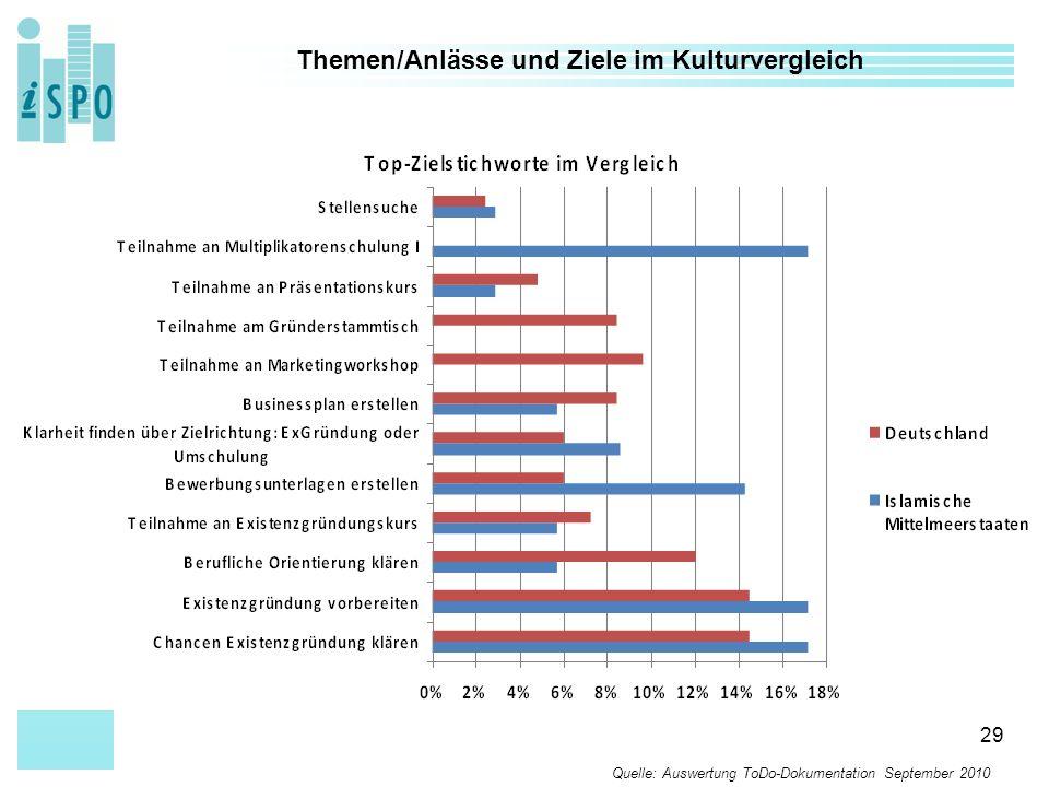 29 Themen/Anlässe und Ziele im Kulturvergleich Quelle: Auswertung ToDo-Dokumentation September 2010
