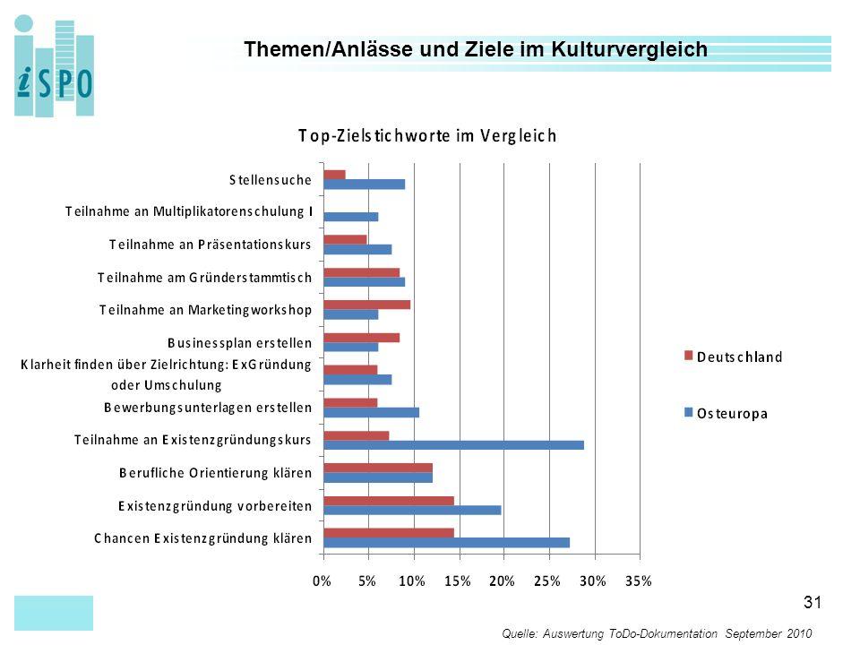 31 Themen/Anlässe und Ziele im Kulturvergleich Quelle: Auswertung ToDo-Dokumentation September 2010