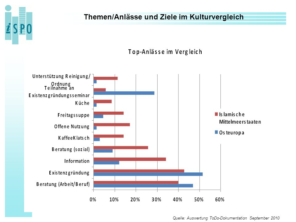 32 Themen/Anlässe und Ziele im Kulturvergleich Quelle: Auswertung ToDo-Dokumentation September 2010