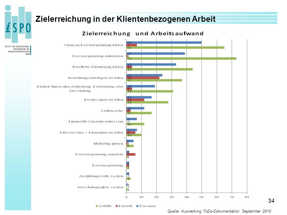 34 Zielerreichung in der Klientenbezogenen Arbeit Quelle: Auswertung ToDo-Dokumentation September 2010