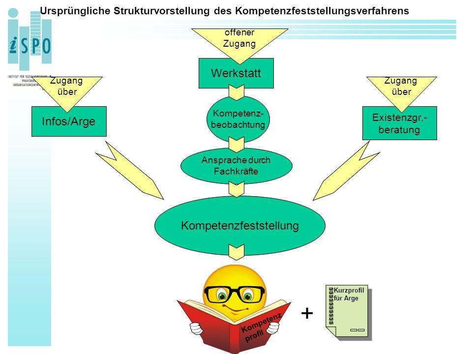 Ursprüngliche Strukturvorstellung des Kompetenzfeststellungsverfahrens Kompetenzfeststellung Infos/Arge Werkstatt Existenzgr.- beratung Kompetenz profil Kompetenz- beobachtung Ansprache durch Fachkräfte Zugang über Zugang über offener Zugang + Kurzprofil für Arge