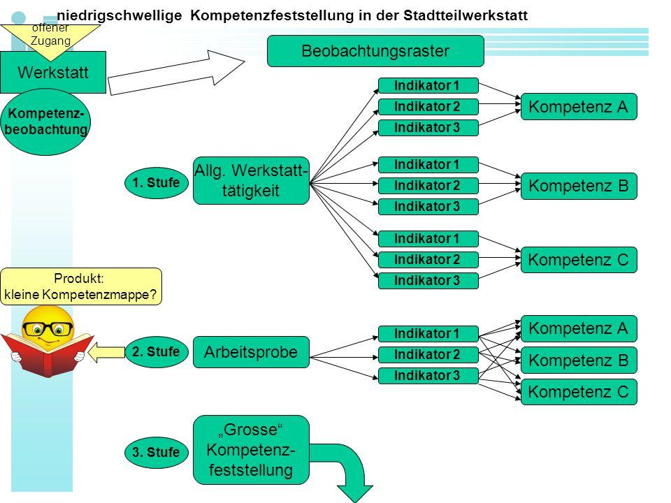 niedrigschwellige Kompetenzfeststellung in der Stadtteilwerkstatt Werkstatt Kompetenz- beobachtung offener Zugang Beobachtungsraster Kompetenz A Allg.
