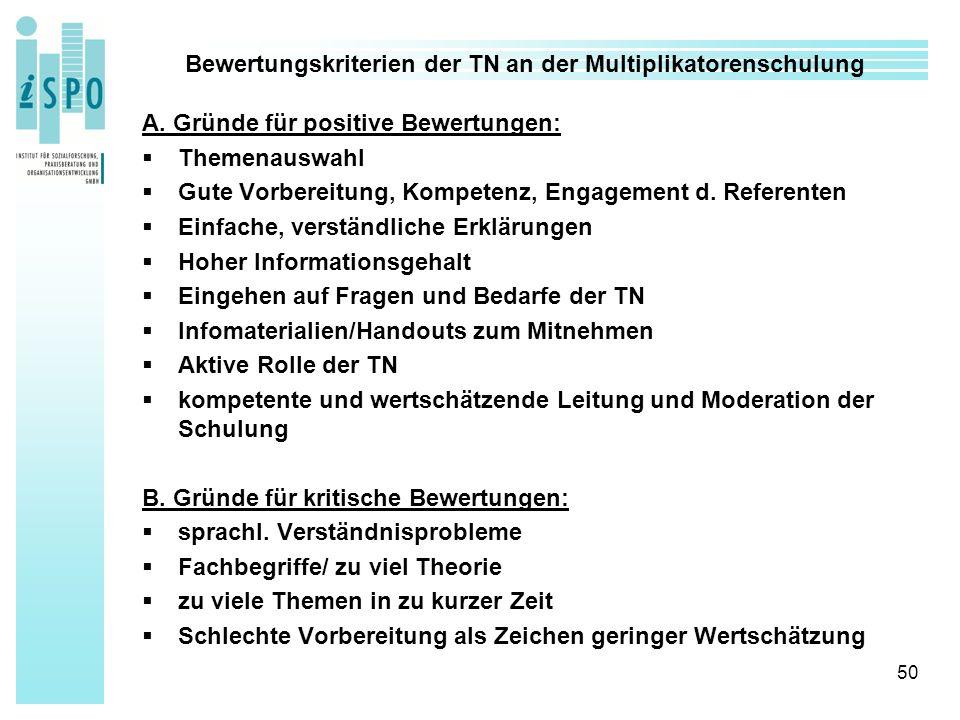 50 Bewertungskriterien der TN an der Multiplikatorenschulung A.