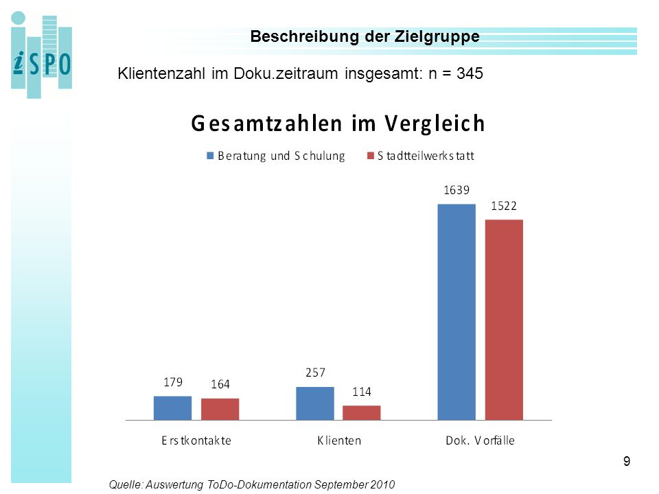 60 Danke für Ihre Aufmerksamkeit! www.ispo-institut.de