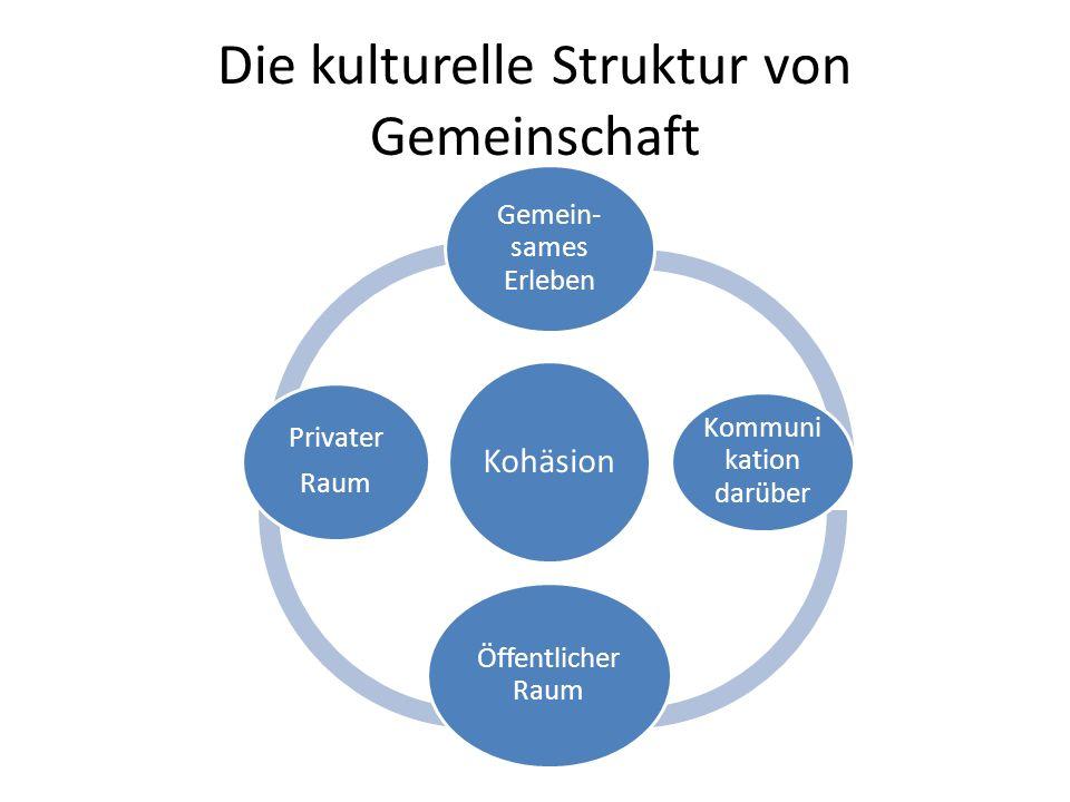 Die kulturelle Struktur von Gemeinschaft Kohäsion Gemein- sames Erleben Kommuni kation darüber Öffentlicher Raum Privater Raum