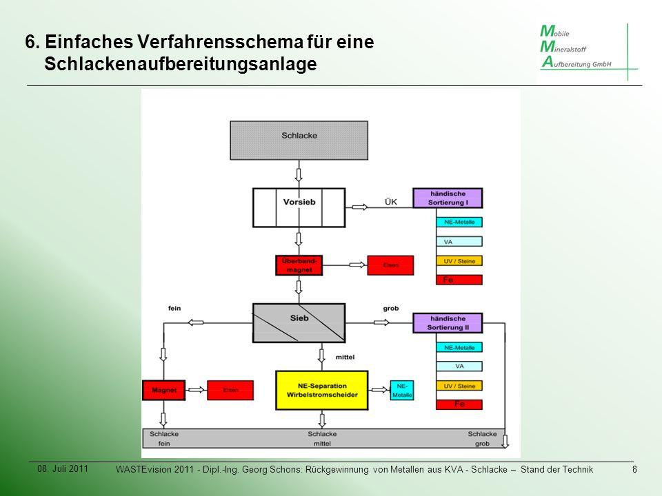 6. Einfaches Verfahrensschema für eine Schlackenaufbereitungsanlage 08.