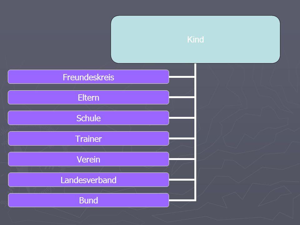 Kind Freundeskreis Eltern Schule Trainer Verein Landesverband Bund