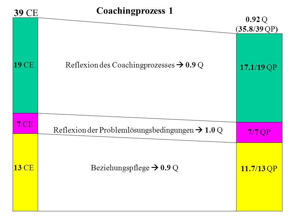 Coachingprozess 1 7 CE 13 CE 19 CE 0.92 Q (35.8/39 QP) Beziehungspflege  0.9 Q Reflexion der Problemlösungsbedingungen  1.0 Q Reflexion des Coachingprozesses  0.9 Q 17.1/19 QP 7/7 QP 11.7/13 QP 39 CE