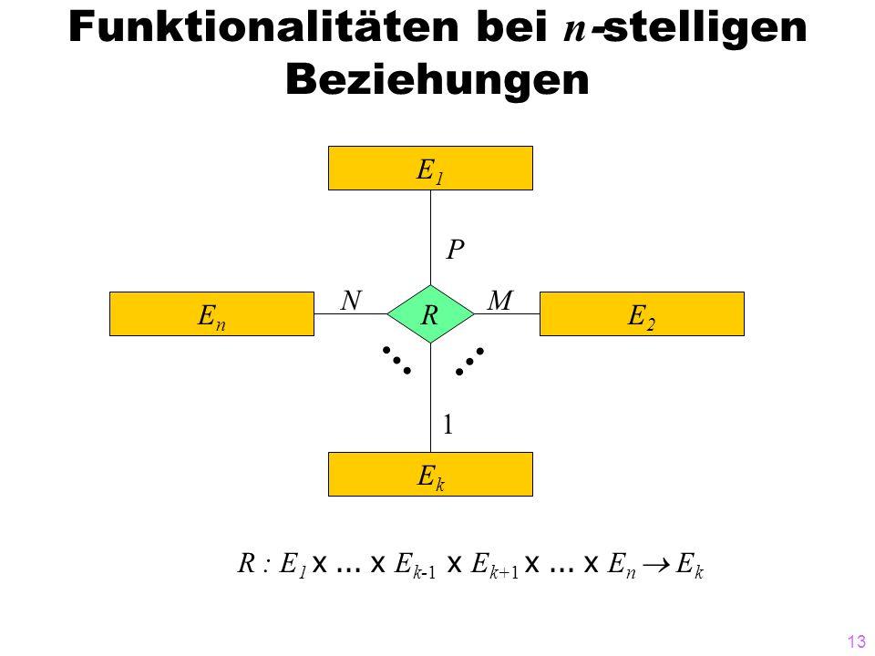 13 Funktionalitäten bei n -stelligen Beziehungen E1E1 EnEn E2E2 EkEk R P MN 1 R : E 1 x... x E k-1 x E k+1 x... x E n  E k