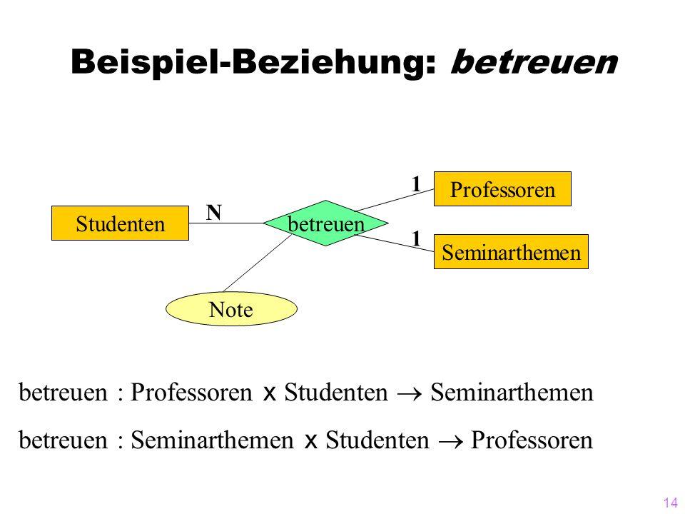 14 Beispiel-Beziehung: betreuen Studenten betreuen Note Seminarthemen Professoren 1 1 N betreuen : Professoren x Studenten  Seminarthemen betreuen :
