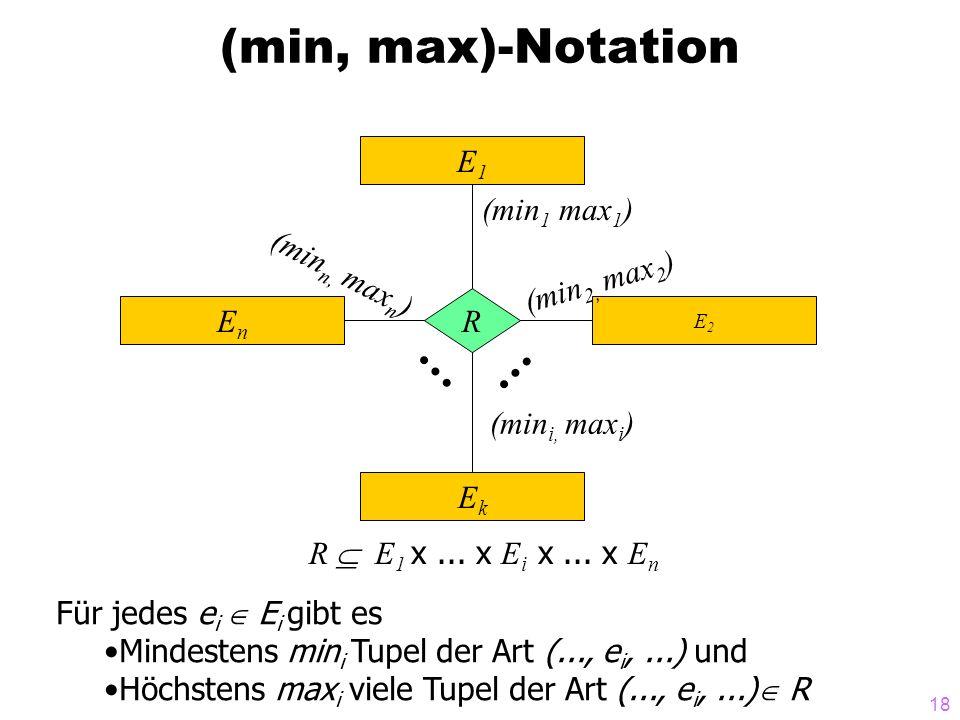 18 (min, max)-Notation E2E2 R  E 1 x... x E i x... x E n E1E1 EnEn EkEk R (min 1 max 1 ) (min 2, max 2 ) (min i, max i ) (min n, max n ) Für jedes e