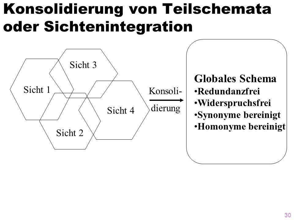 30 Konsolidierung von Teilschemata oder Sichtenintegration Sicht 3 Sicht 4 Sicht 2 Sicht 1 Globales Schema Redundanzfrei Widerspruchsfrei Synonyme ber