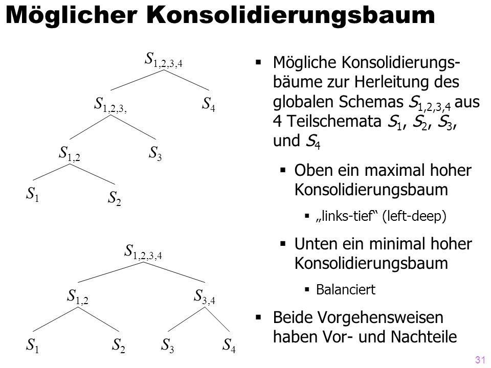 31 Möglicher Konsolidierungsbaum  Mögliche Konsolidierungs- bäume zur Herleitung des globalen Schemas S 1,2,3,4 aus 4 Teilschemata S 1, S 2, S 3, und