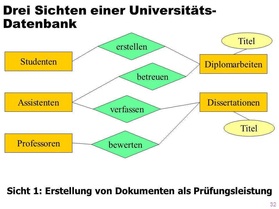32 Drei Sichten einer Universitäts- Datenbank Studenten Assistenten Professoren erstellen verfassen bewerten betreuen Diplomarbeiten Dissertationen Ti