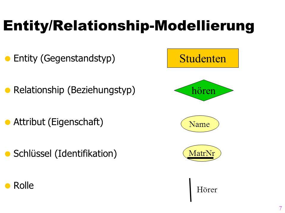 8 Entity/Relationship-Modellierung  Entity (Gegenstandstyp)  Relationship (Beziehungstyp)  Attribut (Eigenschaft)  Schlüssel (Identifikation)  Rolle Studenten Vorlesungen hören VorlNrTitelSWS MatrNrNameSemester Hörer Lehrveranstaltung