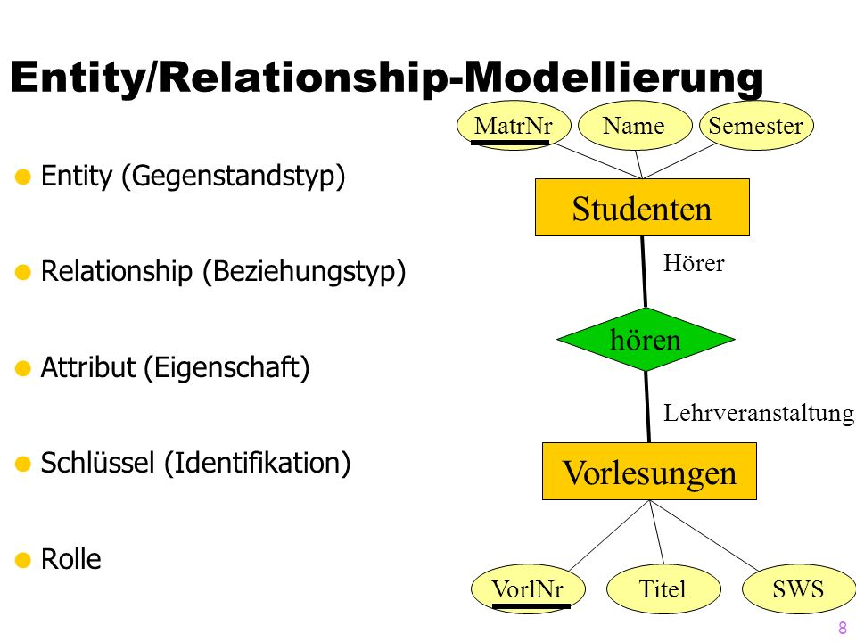 8 Entity/Relationship-Modellierung  Entity (Gegenstandstyp)  Relationship (Beziehungstyp)  Attribut (Eigenschaft)  Schlüssel (Identifikation)  Ro