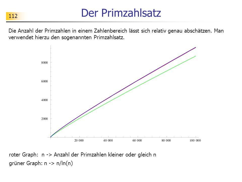 112 Der Primzahlsatz Die Anzahl der Primzahlen in einem Zahlenbereich lässt sich relativ genau abschätzen. Man verwendet hierzu den sogenannten Primza