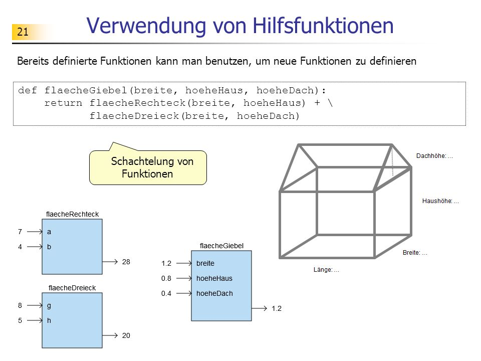 21 Verwendung von Hilfsfunktionen Bereits definierte Funktionen kann man benutzen, um neue Funktionen zu definieren def flaecheGiebel(breite, hoeheHau