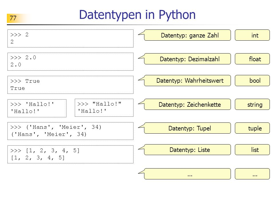 77 Datentypen in Python >>> 2 2 Datentyp: ganze Zahlint >>> 2.0 2.0 >>> True True >>> 'Hallo!' 'Hallo!' >>> ('Hans', 'Meier', 34) ('Hans', 'Meier', 34